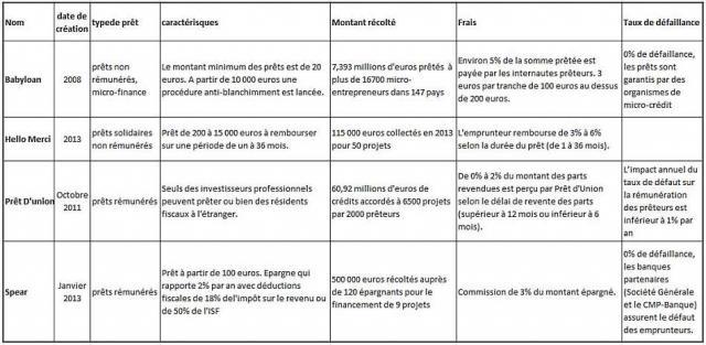 Les plateformes de prêts participatifs en France
