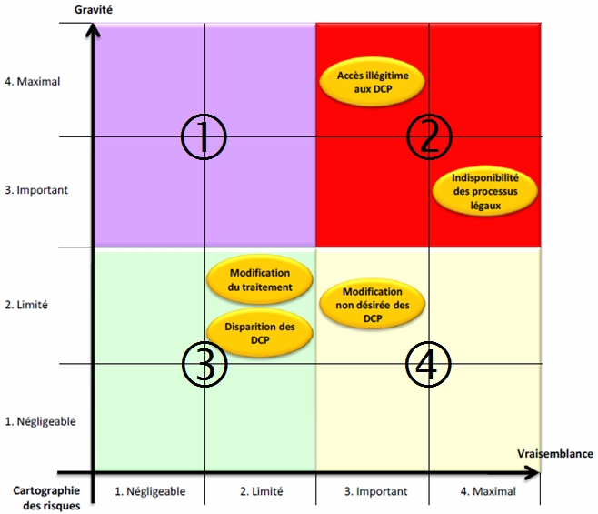 La Méthode Ebios - Tableau de la cartographie des risques