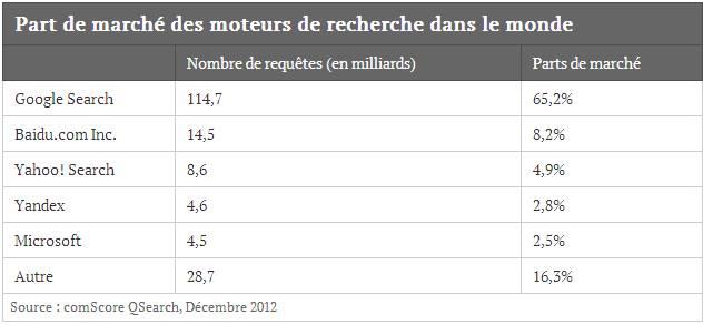 Part de marché des moteurs de recherche dans le monde en décembre 2012