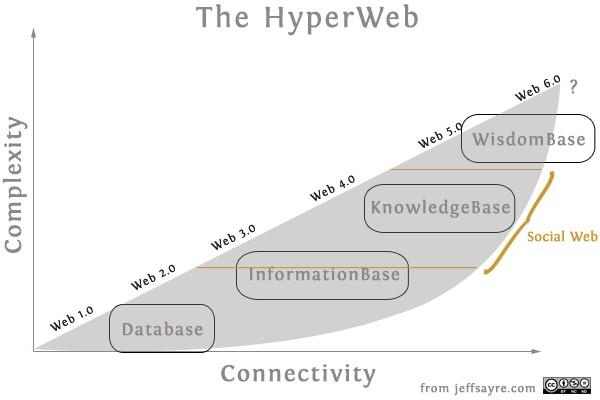 L'évolution de l'homme passera t-elle par le Web 5.0