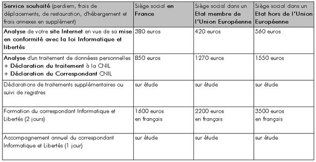 Déclarations à la CNIL de vos traitements de données à caractère personnel et mise en conformité de vos sites Internet