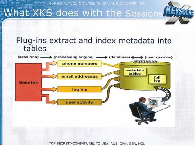 Extrait d'une publication interne de la NSA sur XKeyScore