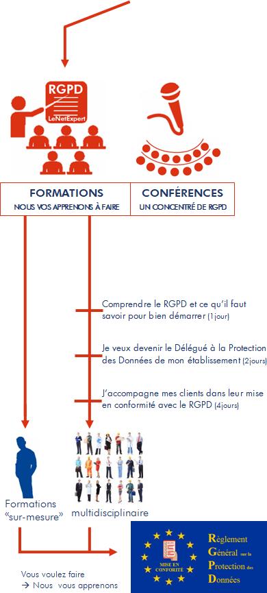 formations-rgpd-dpo--externe-delegue-a-la-protection-des-donnees